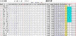 成績2013.4.28